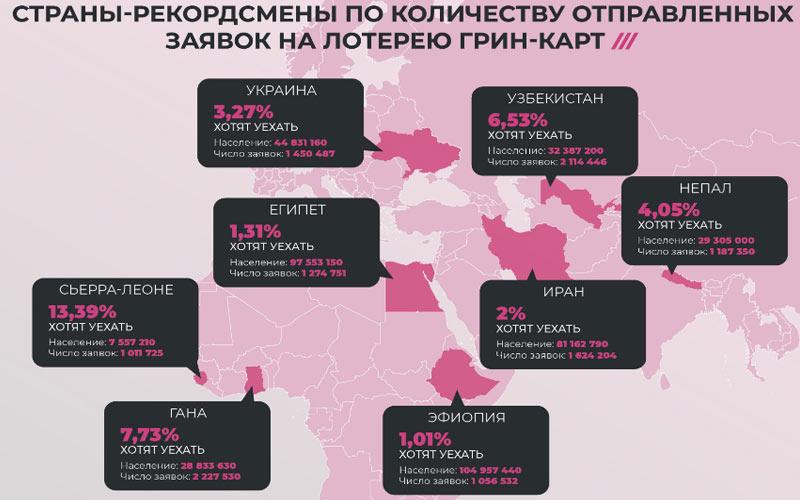 Страны, участвующие в Грин Кард