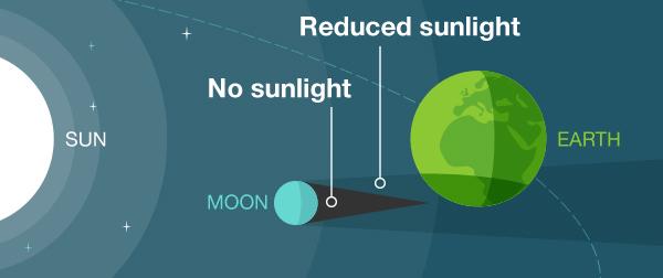 Частное солнечное затмение (даты 2022 года)