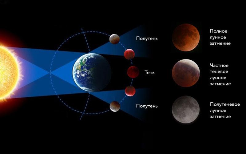 Все лунные затмения 2022 года (даты, объяснения)