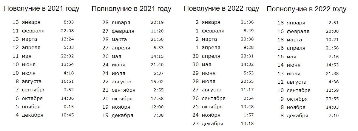Даты новолуний и полнолуний 2021-2022 года