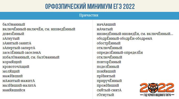 Орфоэпический минимум ЕГЭ 2022  - причастия