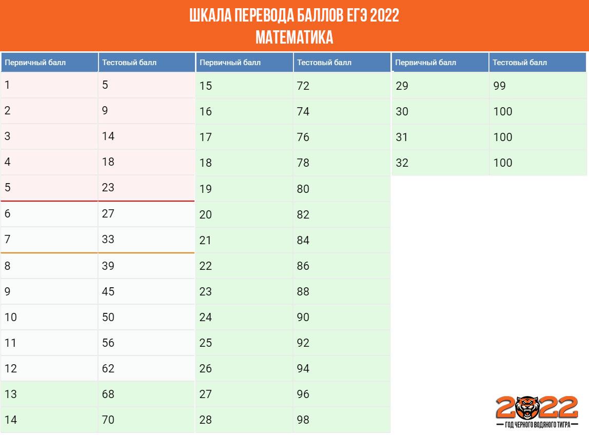 Шкала перевода баллов ЕГЭ 2022 математика профиль