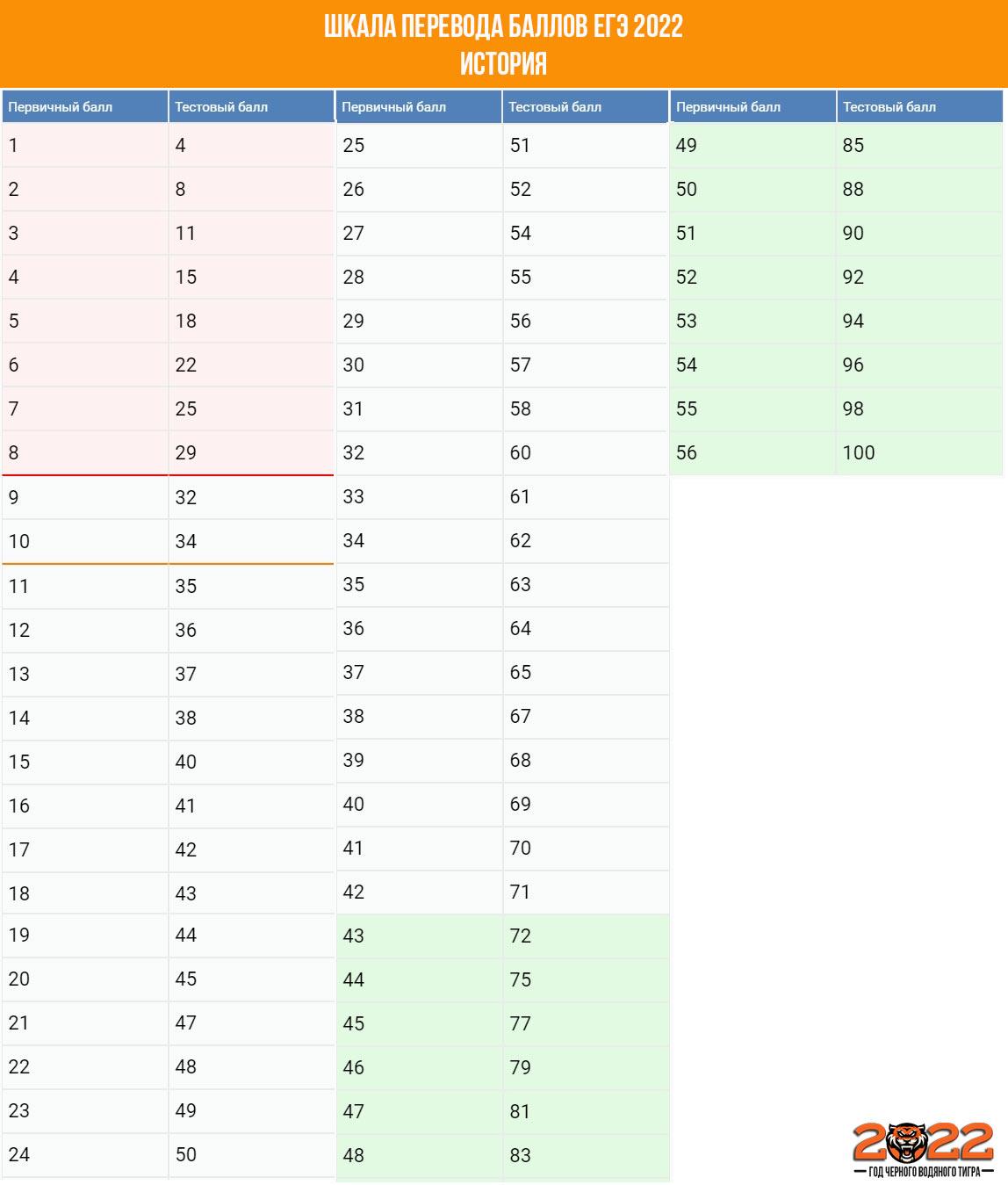 Шкала перевода баллов ЕГЭ 2022 история