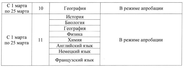 Расписание ВПР